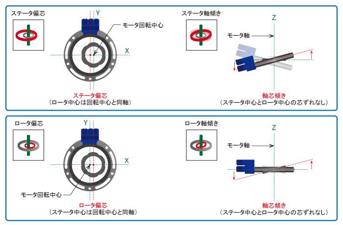 レゾルバ・MRセンサ関連レゾルバ特性評価装置 RI-1000レゾルバ特性評価装置 RI-1000